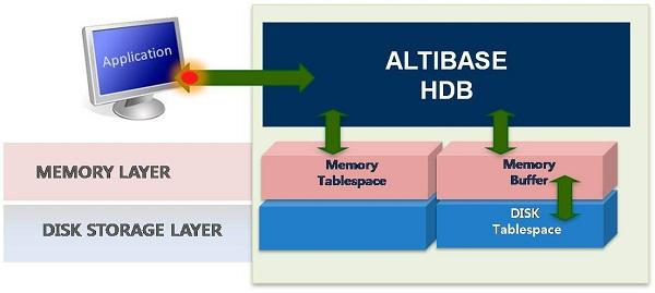 Hybrid DBMS 구조