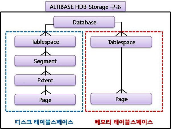 DRDBMS(디스크 기반 DBMS)의 구조