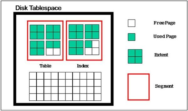 디스크 테이블스페이스 구조