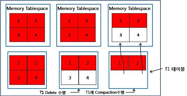 메모리 테이블스페이스 관리