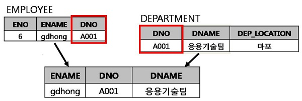EQUI JOIN 개념