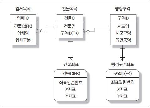 SQL로 표현하는 공간 데이터 -일반 DBMS 환경에서의 데이터 모델 예