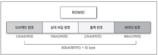 인덱스의 핵심인 ROWID 이해