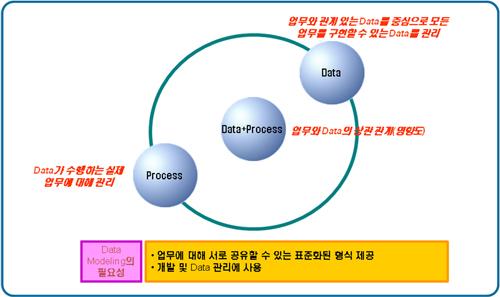 데이터와 프로세스, 그리고 데이터 모델링