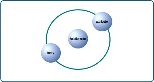 데이터 모델링의 주요 요소