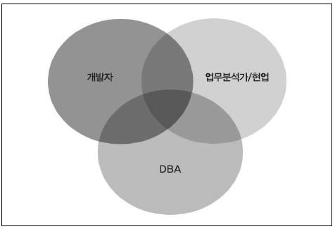 데이터 모델링의 주체