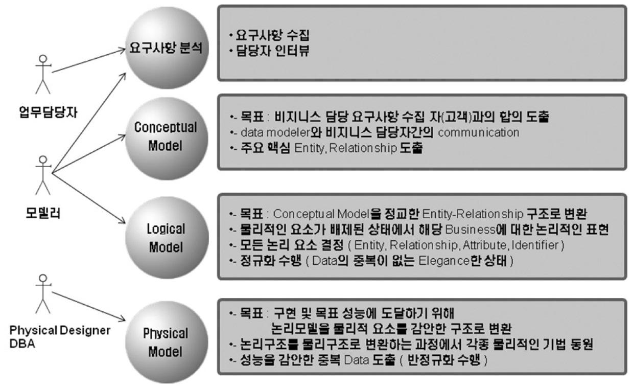 데이터 모델링의 4단계