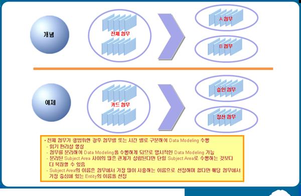 ERD 표기 방식