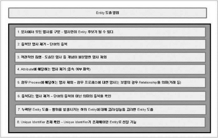 [그림3] Entity의 도출순서