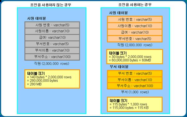 조인 사용 여부에 따른 비교 예제