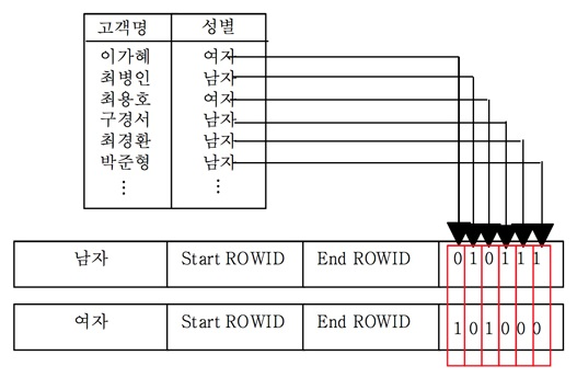 B*TREE 인덱스의 고려사항과 비트맵 인덱스