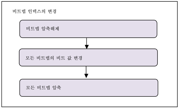 비트맵 인덱스의 변경과 생성