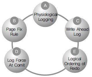 Redo Log Buffer의 다섯 가지 사상