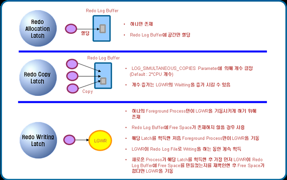 Redo Log Buffer의 세 가지 Latch
