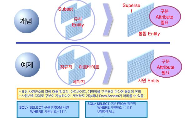 서브셋(Subset)과 수퍼셋(Superset)