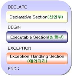 PL/SQL Block Structure