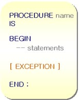 PL/SQL Procedure Block