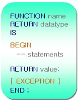 PL/SQL Function Block