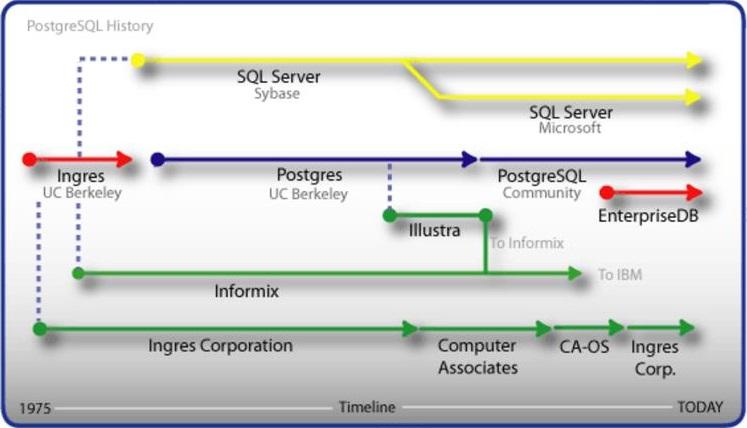 PostgreSQL History