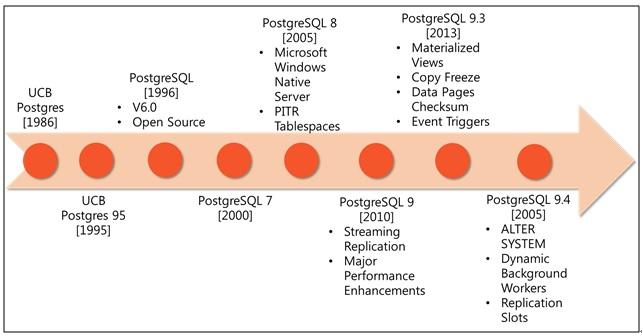 PostgreSQL Version History