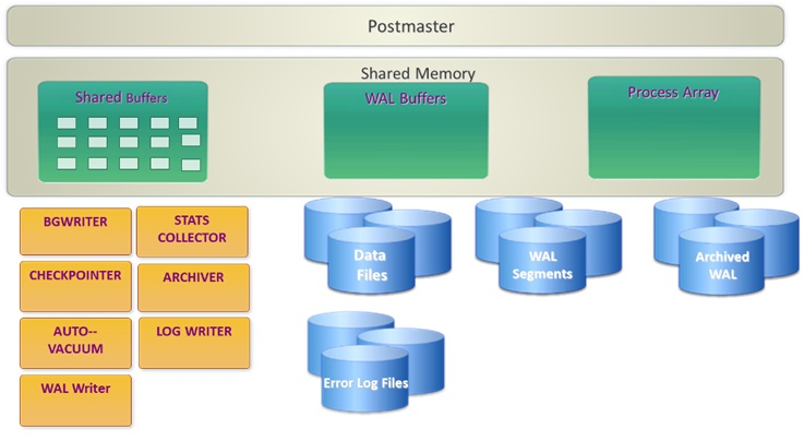 PostgreSQL Process & Memory Architecture