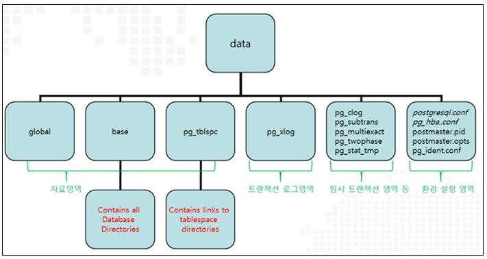 PostgreSQL Configuration 구성