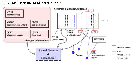 Tibero RDBMS 전체구조
