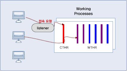 Tibero4 워킹 프로세스 (Working Process)