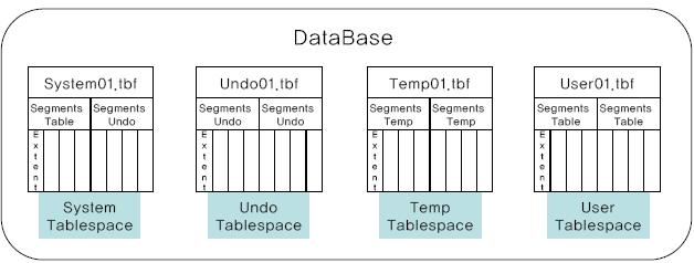Tibero RDBMS 데이터베이스의 구조