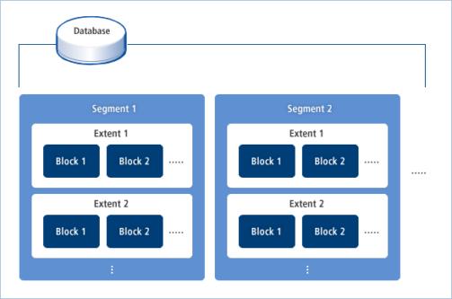 Tibero4  테이블스페이스의 논리적 구성