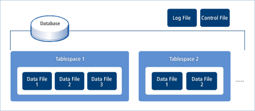 Tibero4  테이블스페이스의 물리적 구성