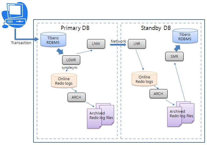 Tibero Standby Cluster