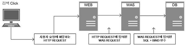 3-Tier 구조에서의 웹서비스 흐름