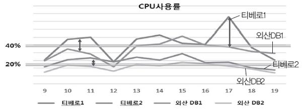 소속 회사 POC 상세결과