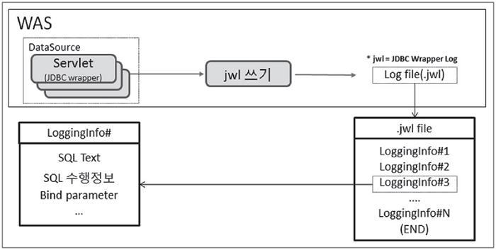 리플레이 구조 - SQL 저장