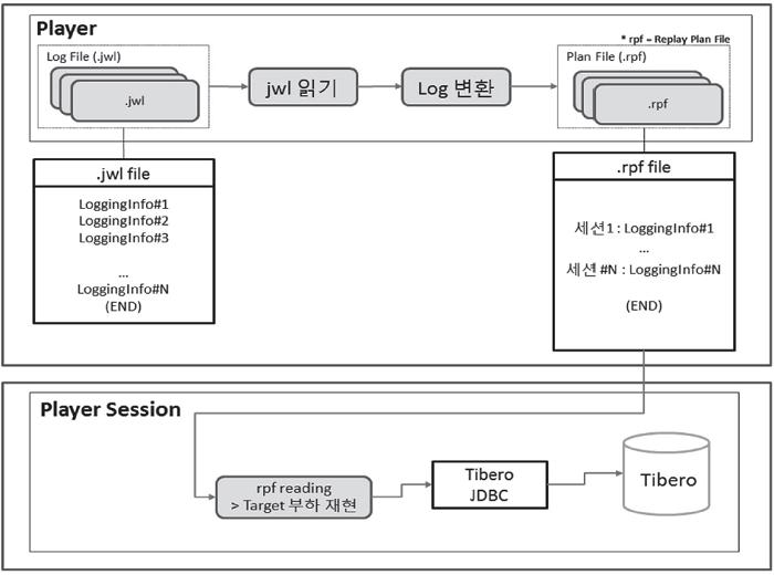 리플레이 구조 - SQL 재현