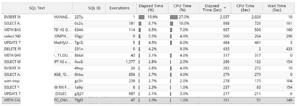 맥스게이지 Top SQL View
