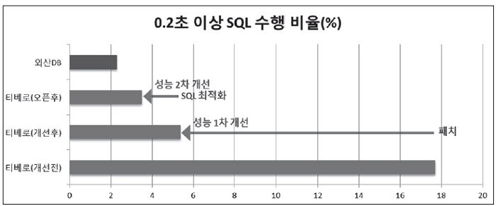0.2초 이상 SQL 수행비율