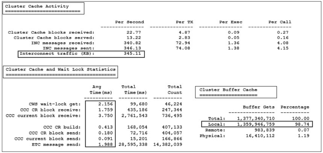 TAC Statistics Overview