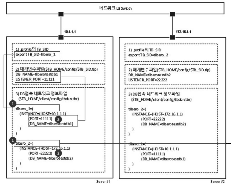 DB 접속 네트워크 정보 파일의 설정
